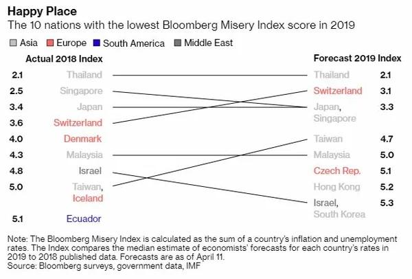 Индекс Bloomberg's misery 2019